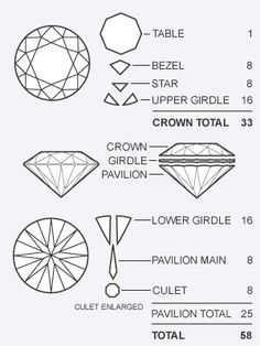 1000+ images about Which diamond shape is yours? on