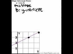 Solve For Y, Slope Intercept Form. Good worksheet for