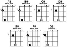 Guitar chords, Guitar chord chart and Guitar on Pinterest