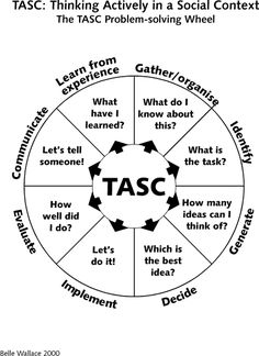 TASC Wheel:Thinking actively in a social context