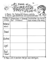 Energy Transformation Activities For Middle School - the ...