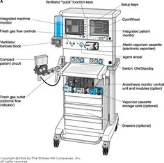 1000+ images about Anesthesia Machine on Pinterest