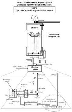 1000+ ideas about Hydrogen Generator on Pinterest