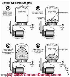 Water Well Pump House Plans Geyser Pump Plans Wiring