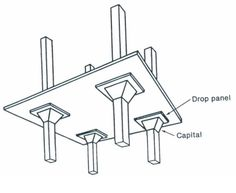 Flat slab can be reinforced using drop panels or column