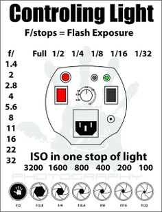 f-stop/aperture chart each f stop let pass twice the
