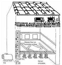 Roman Baths, a Hypocaust diagram shows how the Romans