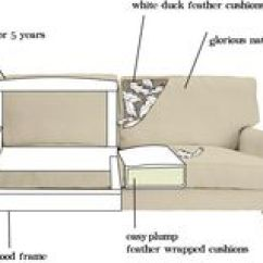 Bluebell Sofa Gumtree Tufted Sectional Modern Inside A Couch | Frame Construction Next Sofas Are Tested ...