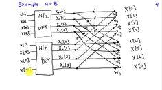 1000+ ideas about Discrete Fourier Transform on Pinterest