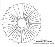 1000+ images about dowsing and pendulum charts on