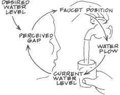 The causal loop diagram (CLD), is a foundational tool used