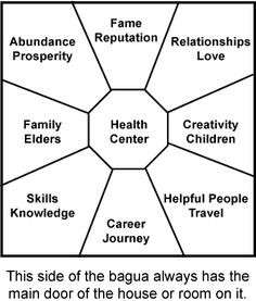 All About Your Feng Shui Bagua for Your Home or Office | Feng shui