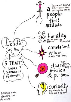 Crucial Conversations #sketchnotes from Vital Smarts class