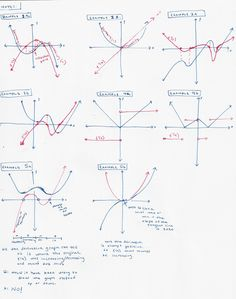 1000+ images about Graphing The Derivative of a Function