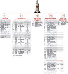 spark plug comparison chart; table Champion, AC, Autolite