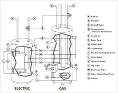 1000+ images about Hot Water: Wood Stove on Pinterest
