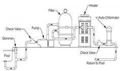 #DIY Fibreglass Pools AVANTI range. Sizes and designs