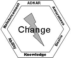 1000+ images about For work-Organizational Development on
