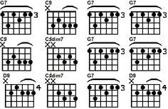 Open String Guitar Chords Diagram  E,Emaj7,Em,Em7,E7,A