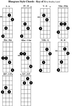 2 Finger Mandolin Chord Chart. The two finger mandolin