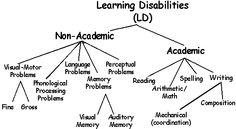 1000+ images about LEARNING DISABILITIES on Pinterest