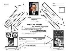 Essay on the history and meaning of checks and balances