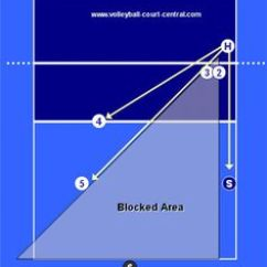 6 2 Volleyball Offense Diagram Prs Se Custom 24 Wiring Rotation Diagrams 5 1 Image Search Results | Workouts & Healthy Eating Pinterest ...