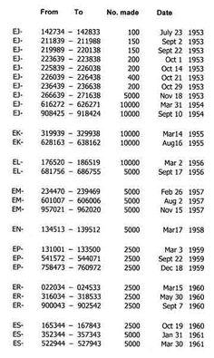 Singer 99k Serial Numbers : singer, serial, numbers, Singer, Serial, Numbers