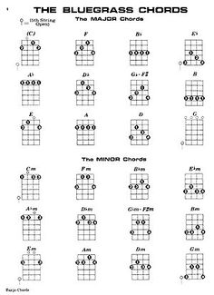 Chords to learn on the guitar, so we can do Do Re Mi like