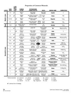 mineral identification chart...link doesn't work but chart