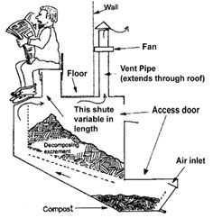 1000+ images about dry compost toilet on Pinterest