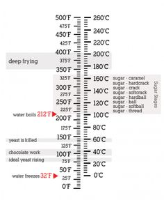 Centimetres to Inches (cm to in) conversion chart for