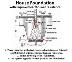 1000+ images about Earthquake Proof Structure on Pinterest