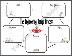 1000+ images about Engineering Design Process on Pinterest