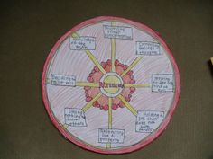 judaism hinduism venn diagram 96 chevy s10 headlight wiring and buddhism two circle | buddhism, kid the