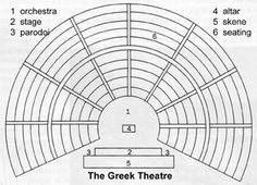 Theater on Pinterest