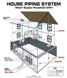 Plumbing Diagram Plumbing Diagram Bathrooms Shower Remodel