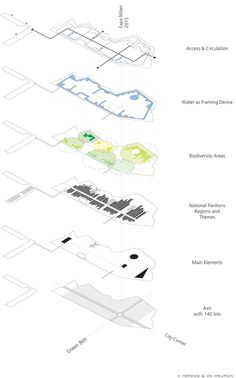 1000+ ideas about Concept Diagram on Pinterest