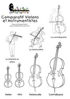 Repésentation des notes de la première octave de la clef