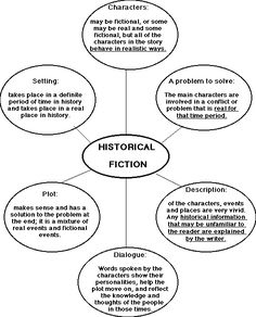 A great character development graphic organizer for the