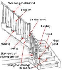 stairs open riser closed treads landings | Name For A ...