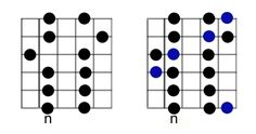 Pentatonic scale, Guitar and Image search on Pinterest