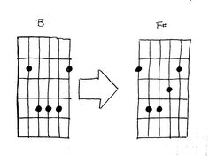 1000+ images about Guitar Chords and Music on Pinterest