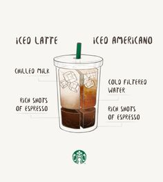 Image Result For What Is The Difference Between A Latte And A Macchiato At Starbucks