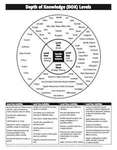 1000+ images about Critical Thinking Skills on Pinterest