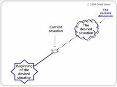 1000+ images about Therapy ideas: Solution Focused Therapy