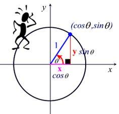 A formula triangle involving force, mass, and acceleration