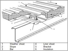 Clip Angle Skewed joint from the Beam to Column category