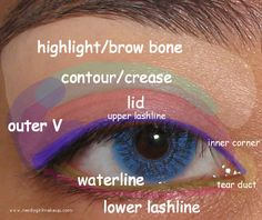 This eye makeup map shows the different areas of the eye where the eye shadow (and eye liner) can be applied