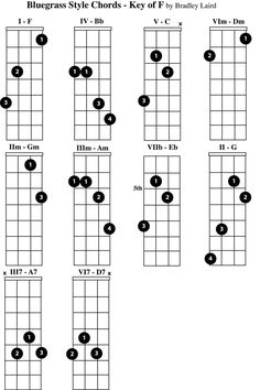 Mandolin Two finger Chord Chart, rock, folk, blues